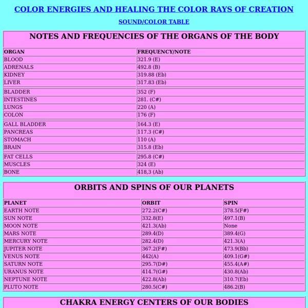 Frequencies Of The Organs Body And Planets