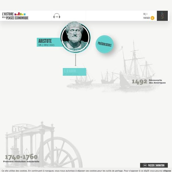 Histoire de la pensée Economique : Fresque Citéco