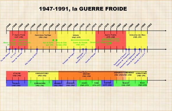 Frise chronologique de la guerre froide