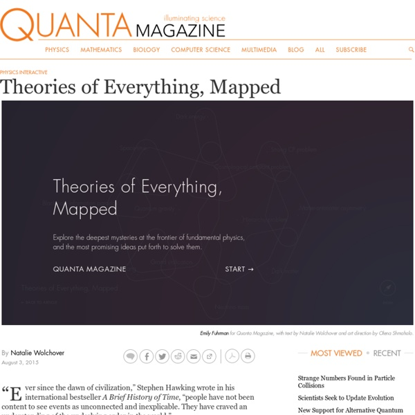 Frontier Of Physics: Theories of Everything Mapped