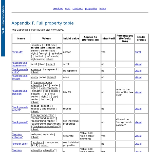Full property table