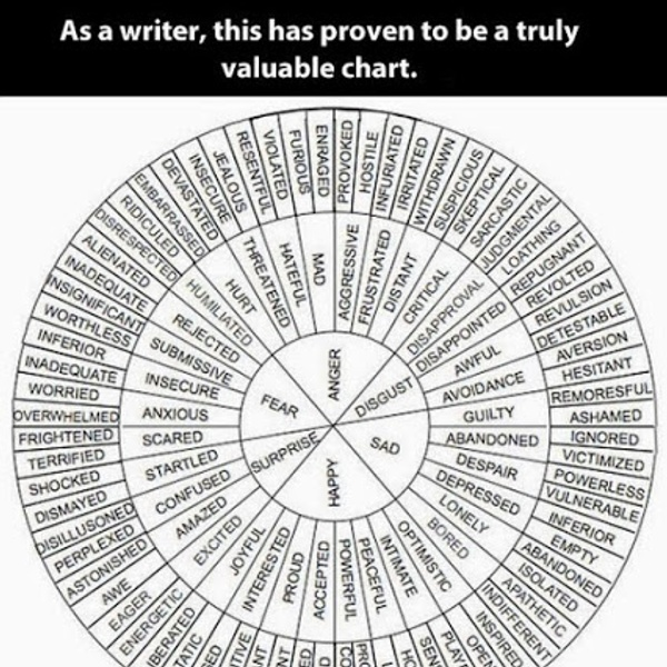 Funny-chart-synonyms-words-fear-anger.jpg (JPEG Image, 426×487 pixels)