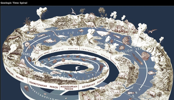 Geologic Time Clock