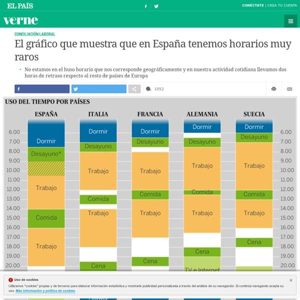 El gráfico que muestra que en España tenemos horarios muy raros
