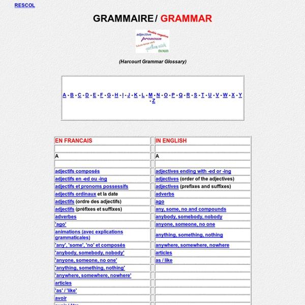Grammar Index