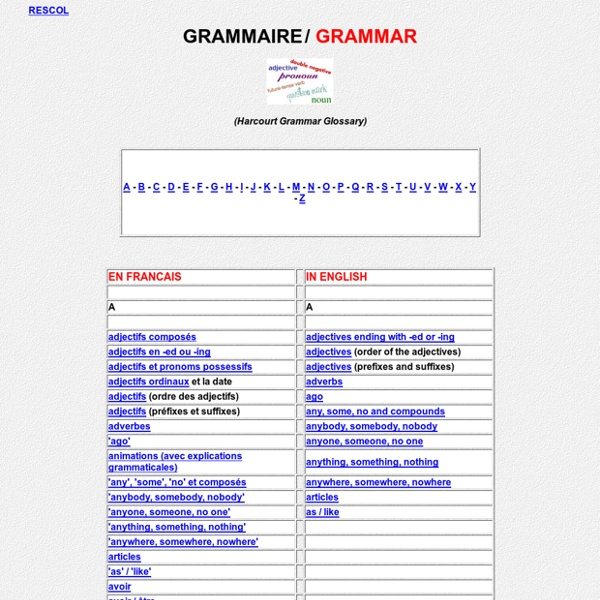 Grammar Index