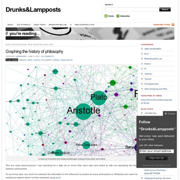 Graphing the history of philosophy « Drunks&Lampposts