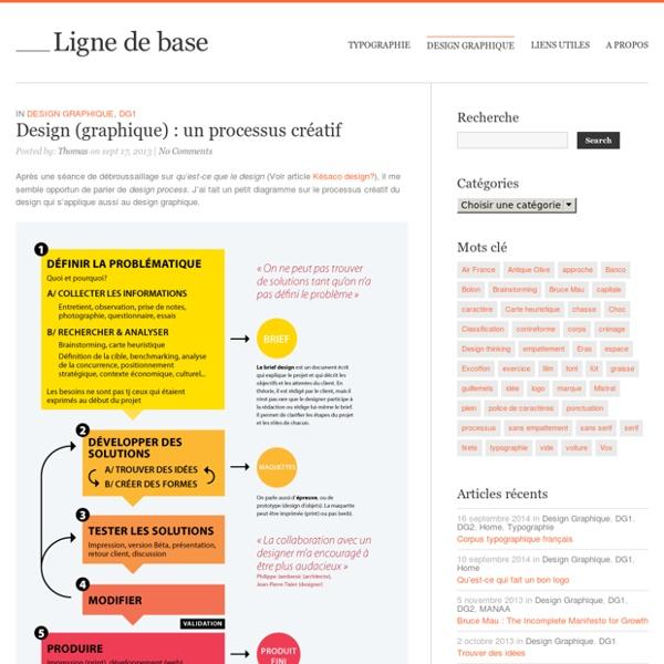 Ligne de base » Design (graphique) : un processus créatif