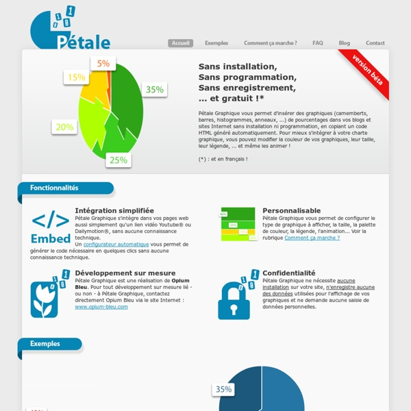 Pétale Graphique : insertion simple et gratuite de graphiques (camembert, histogramme, barre, ...)