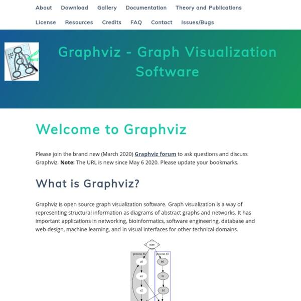 Graphviz - Graph Visualization Software