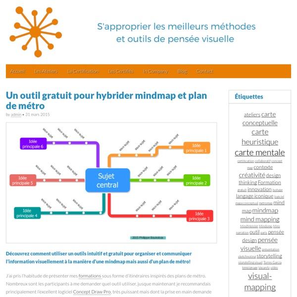Un outil gratuit: mindmap et plan de métro
