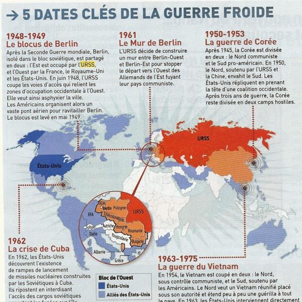 5 dates clés de la guerre froide