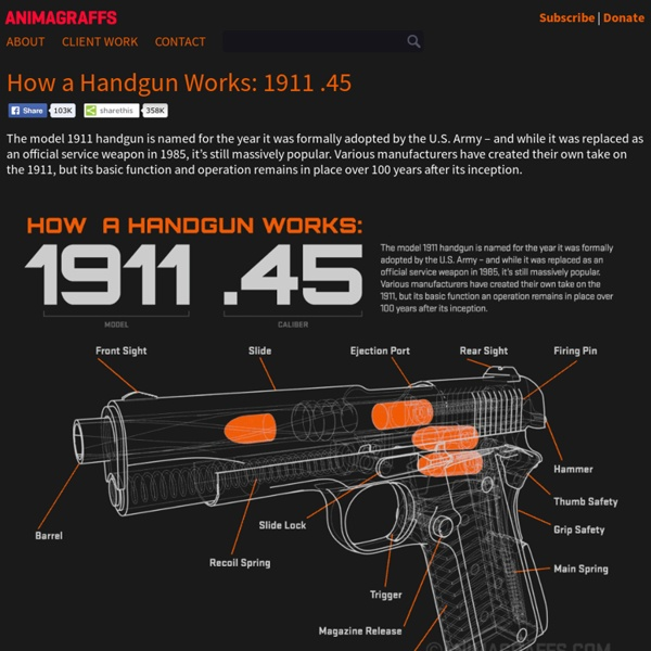 How a Handgun Works: 1911 .45 - Animagraffs