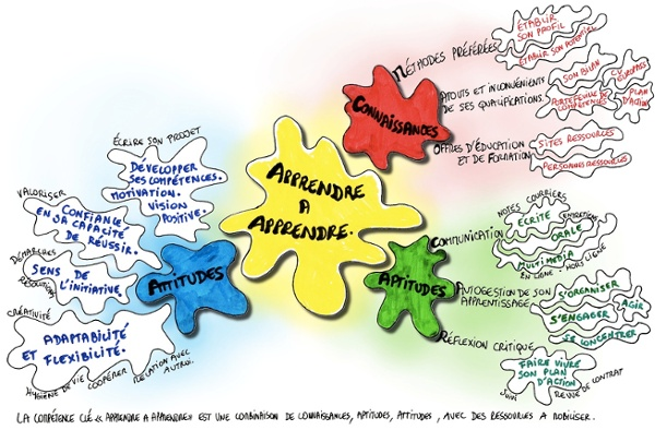 Carte-heuristique-Apprendre-à-apprendre.jpg (Image JPEG, 1280x841 pixels)