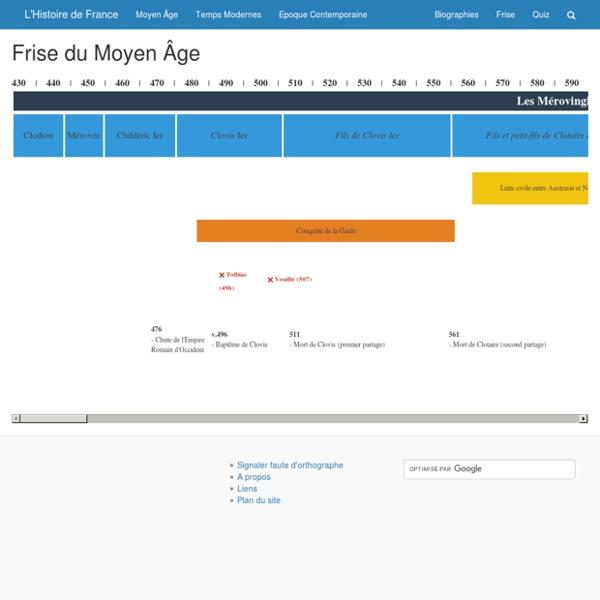 L'Histoire de France - Frise Historique (Moyen Âge)