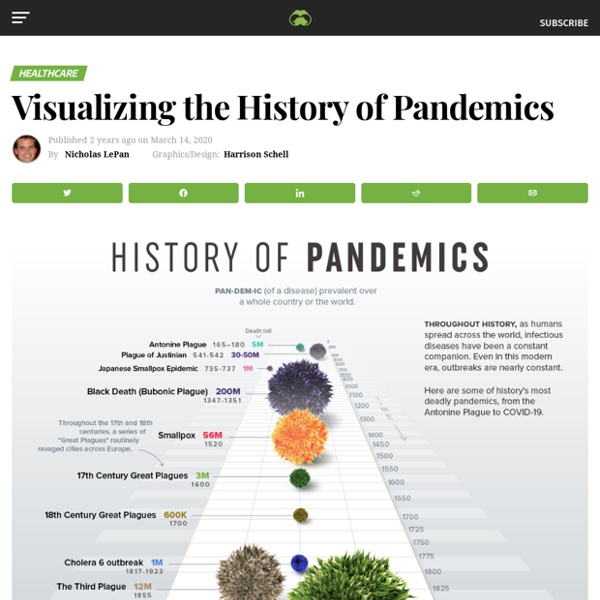 The History of Pandemics, by Death Toll