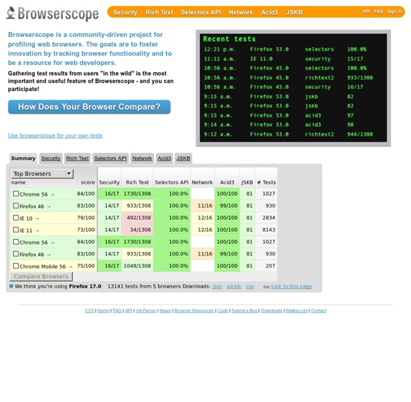 Home - Browserscope