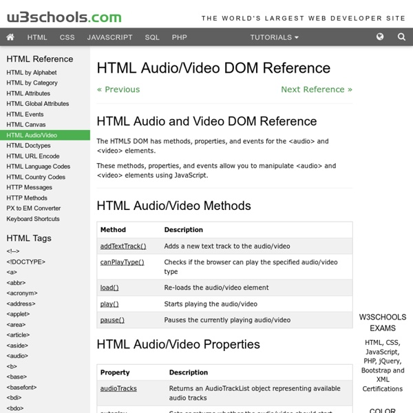 HTML Audio/Video DOM Reference