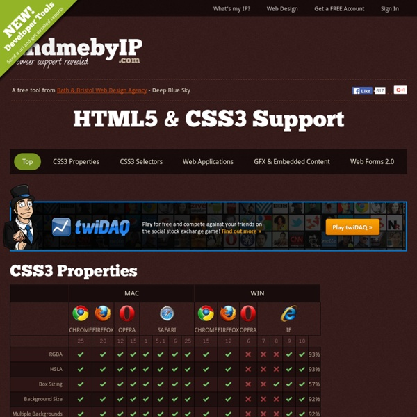 Html5 Css3 Support Web Design Tools Support Findmebyip Pearltrees