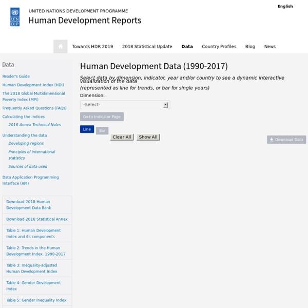 HDR: Human Dev. Reports