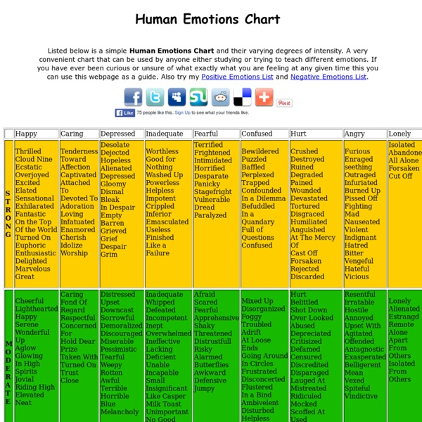 Human Emotions Chart - Free, Comprehensive Chart Of Emotions