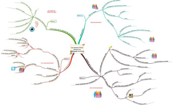 Les 4 phases d'une séance en pédagogie inversée - La carte mentale