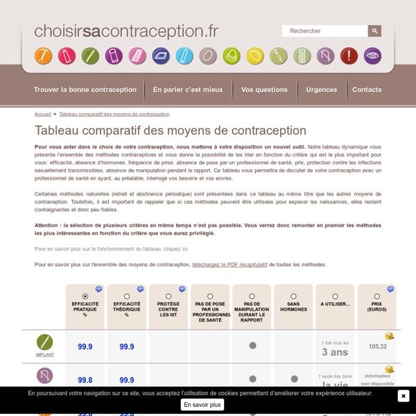 ChoisirSaContraception
