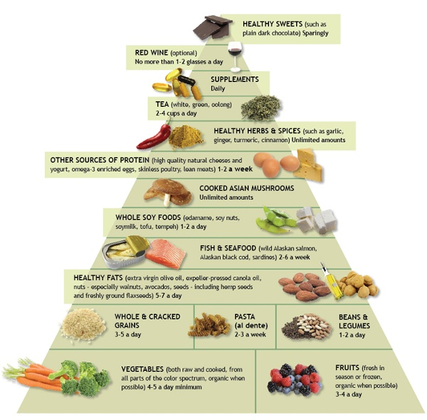 Anti-inflammatory-food-pyramid.jpg (JPEG-bilde, 705x693 punkter) - Skalert (94 %)