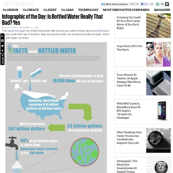 Infographic of the Day: Is Bottled Water Really That Bad? Yes