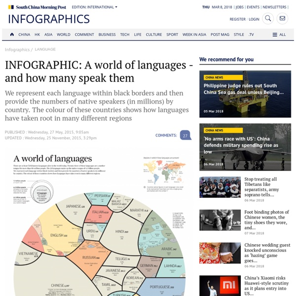 INFOGRAPHIC A World Of Languages And How Many Speak Them - World of languages infographic