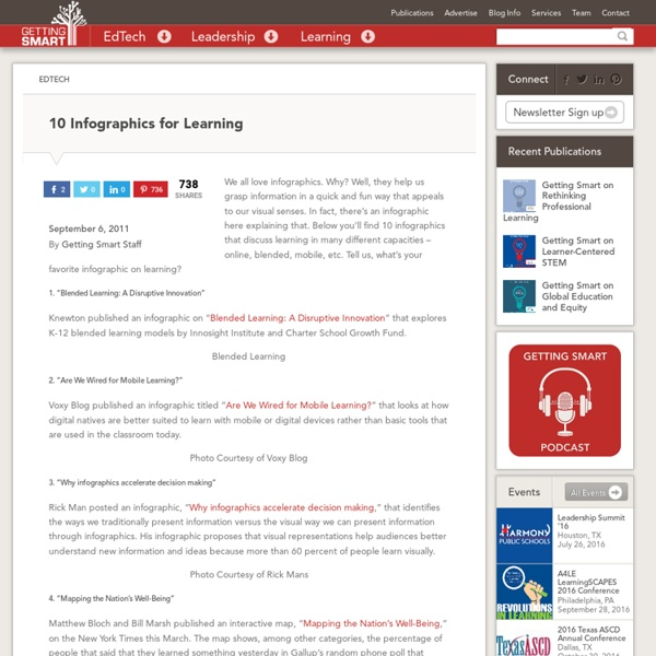10 Infographics for Learning