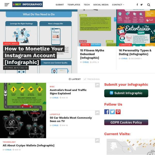 Best Infographics - Infographics blog - Infographic finder