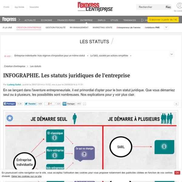 INFOGRAPHIE. Les statuts juridiques de l'entreprise