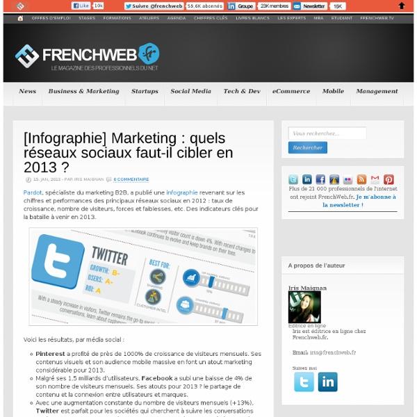[Infographie] Marketing : quels réseaux sociaux faut-il cibler en 2013 ?