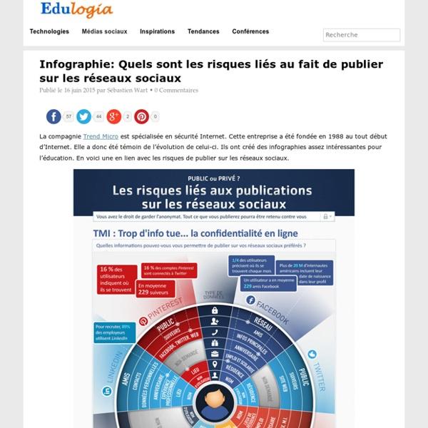 Infographie: Quels sont les risques liés au fait de publier sur les réseaux sociaux