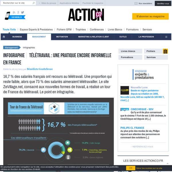 Infographie : Télétravail