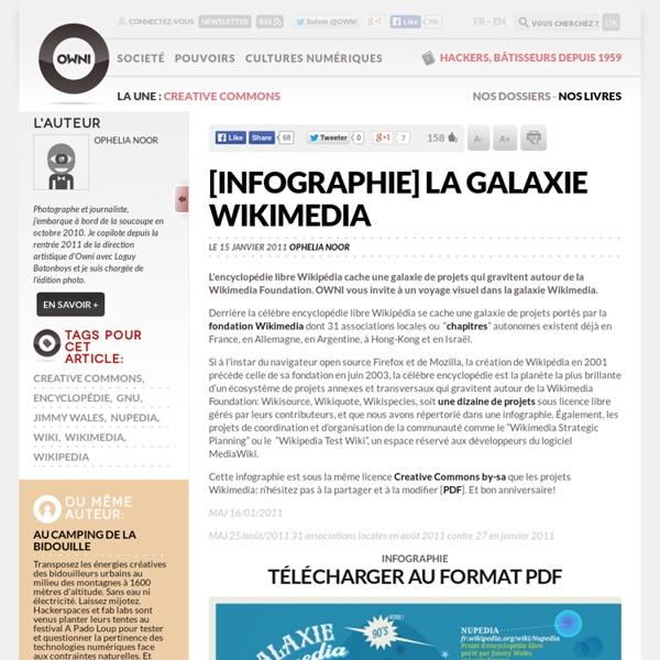 [infographie] La Galaxie Wikimedia
