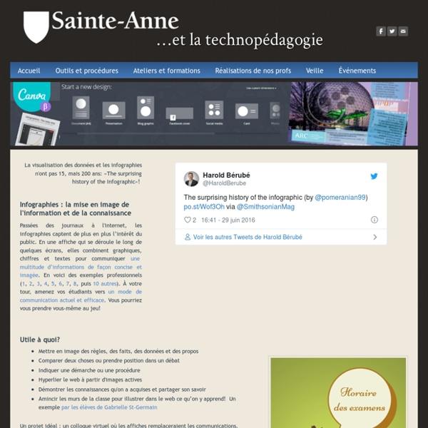 Infographies Canva, mise en image de l'information et de la connaissance