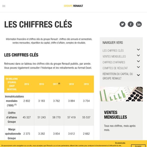 Information financière et chiffres clés de Renault