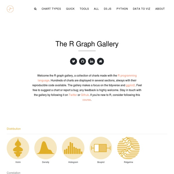 The R graph Gallery