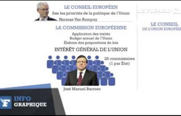 Comprendre les institutions européennes en deux minutes