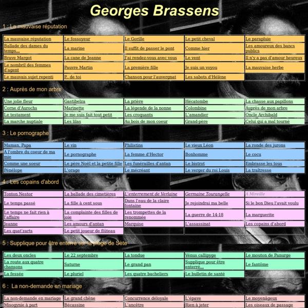 L'intégrale des paroles et accords de Georges Brassens
