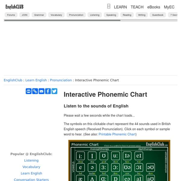 Interactive Phonemic Chart