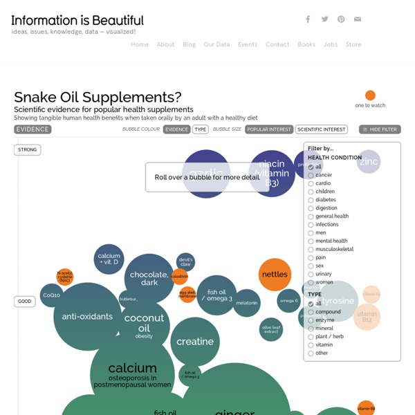 Snake Oil? The scientific evidence for health supplements