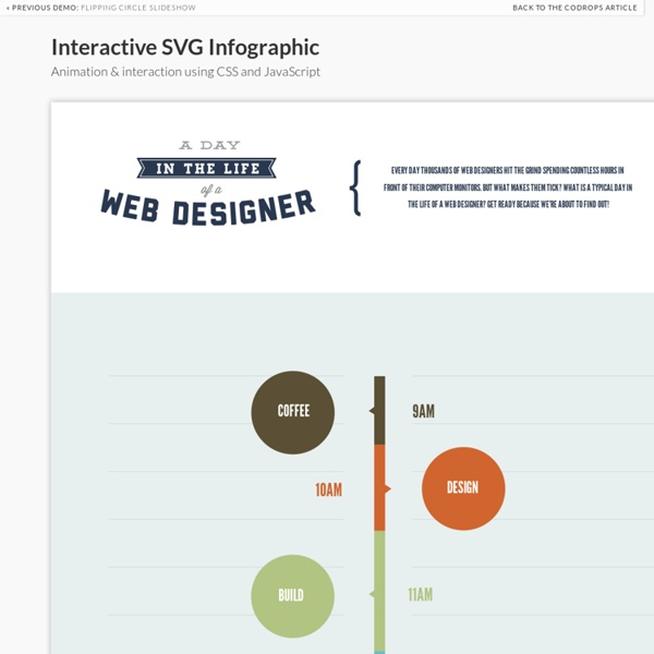 Interactive SVG using CSS and JavaScript