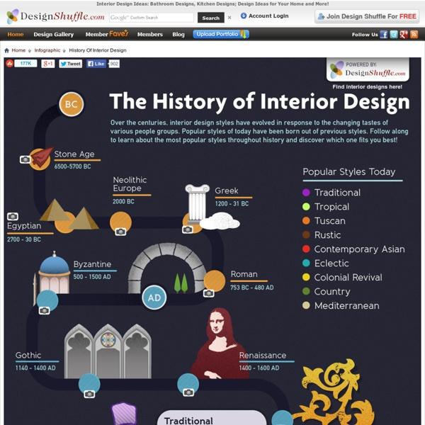Interior design ideas bathroom designs kitchen designs for History of interior design