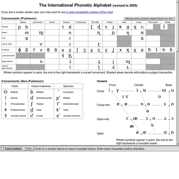 Ipa chart about the interactive phonemic chart the for Unicode org table