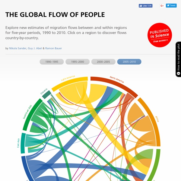Global international migration flows