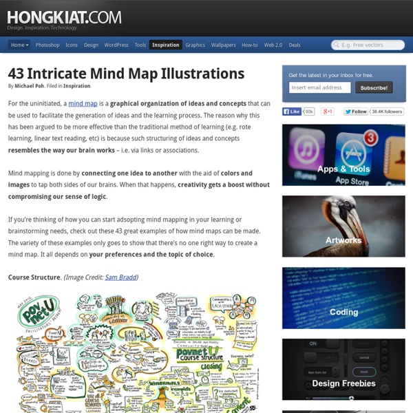 43 Intricate Mind Map Illustrations