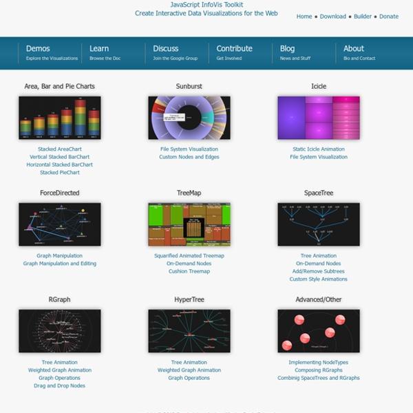 Demos - JavaScript InfoVis Toolkit